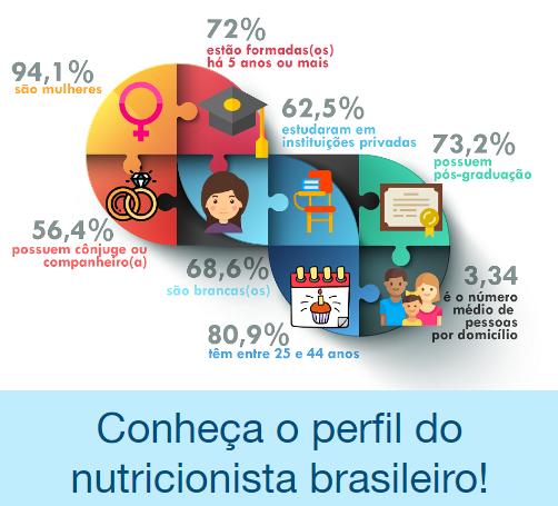 Conheça o perfil do nutricionista brasileiro!